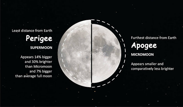 Perigee and Apogee