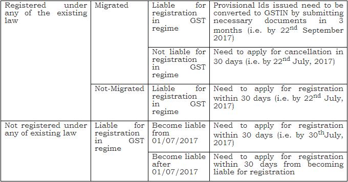 GST - Timelines for applying for registration