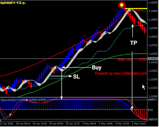 Solar wind in forex trading