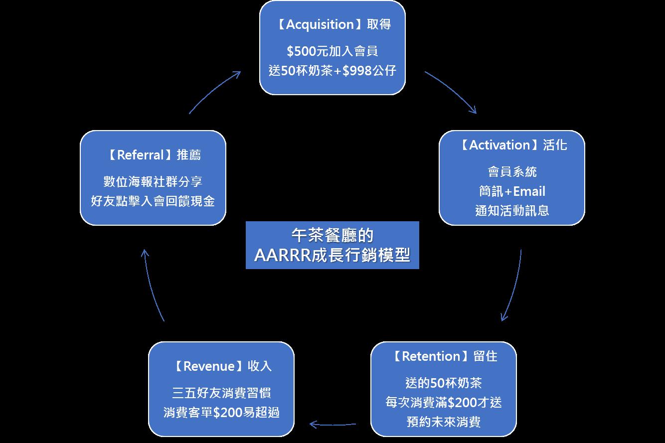 午茶餐廳的AARRR成長行銷模型