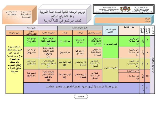 التوزيع المجالي المستوى الخامس العربية 2020 المنهاج المنقح