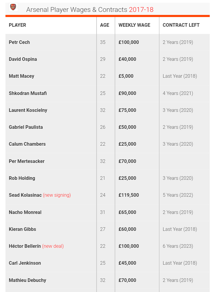 IMG 20170822 151536 - Arsenal Player Salaries 2017-2018 (clubs Wage Bill Revealed)