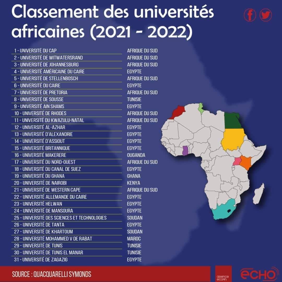 Classement 2021 des 30 meilleures universités en Afrique