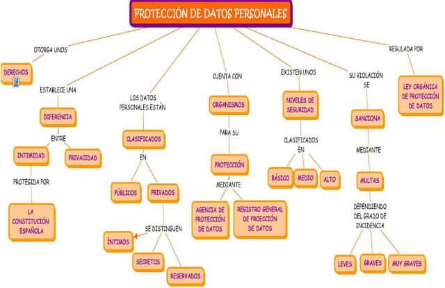 Mapa conceptual protección de los datos personales