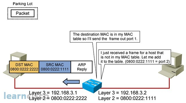 How Switch & MAC Address works in LAN