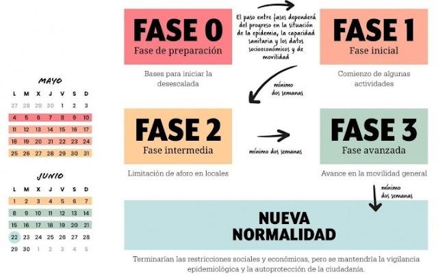 """¡Continuamos la """"Desescalada""""! ¡Por fin pasamos a la fase 1 en Madrid!"""