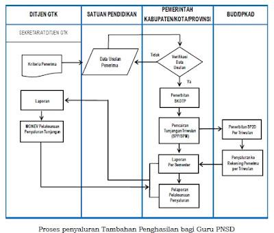 Proses Penyaluran Tambahan Penghasilan bagi Guru PNSD