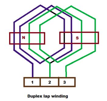 duplex lap winding