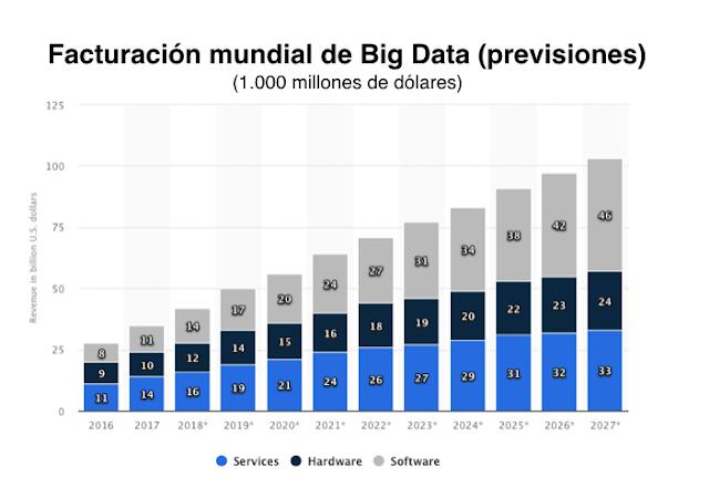 gráfico que muestra la facturacion de Big Data