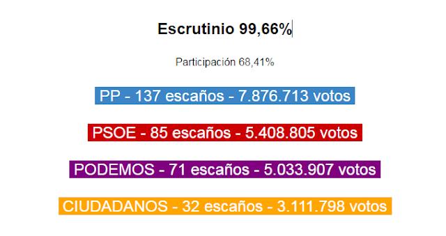 Las elecciones refuerzan al PP y alejan la posibilidad de cambio
