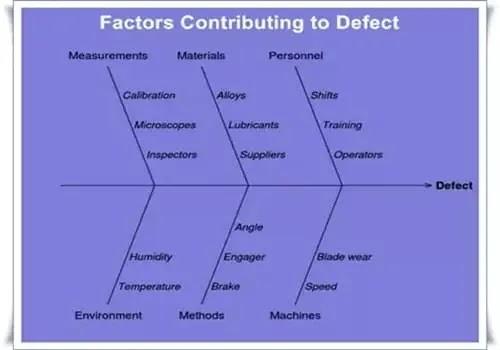 Cause and effect diagram, fishbone diagram, Ishikawa diagram