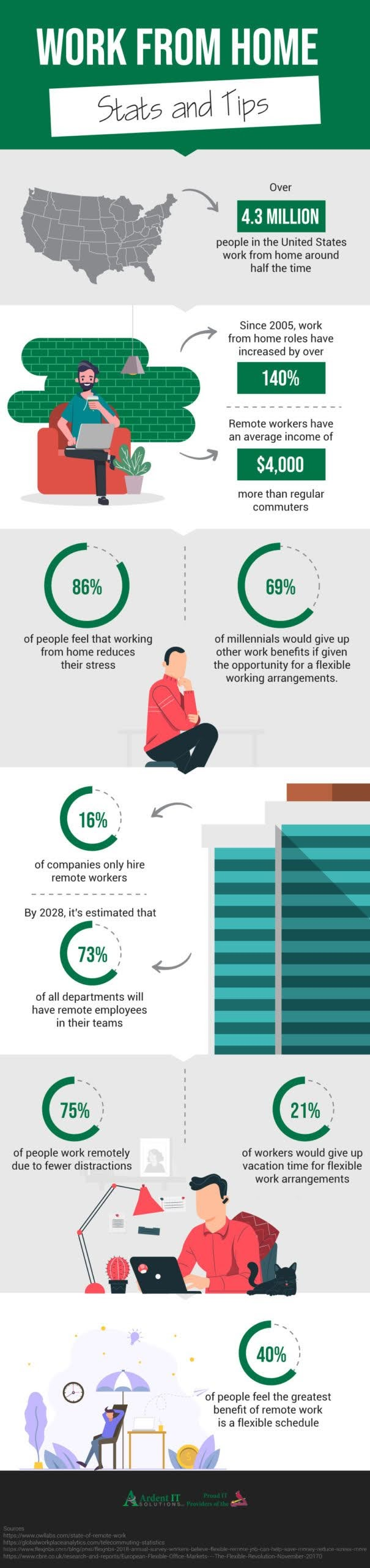 Working From Home Stats and Tips #infographic