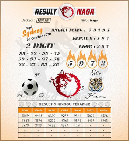 Prediksi Result Naga Sdy Sabtu