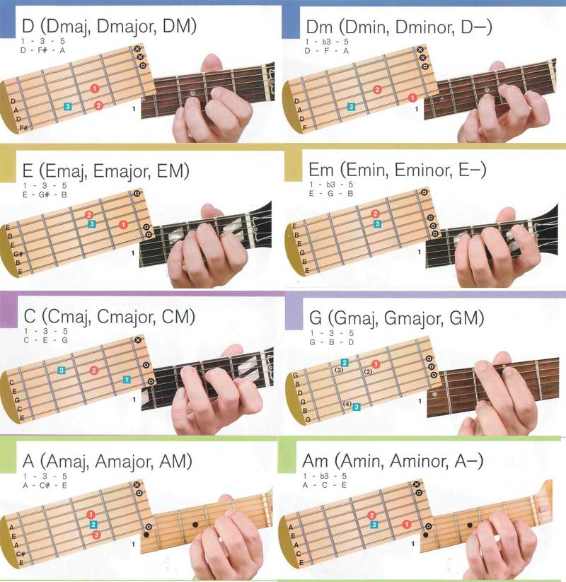 Большой сборник аккордов для бас гитары | neonway.