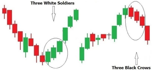 three white soldiers pattern trading stocks financial price monitoring