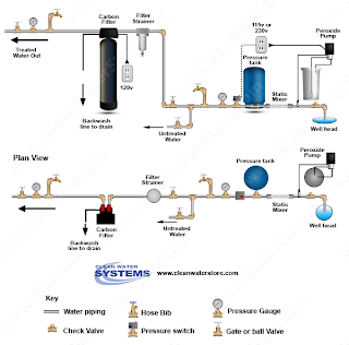 how to clean water tank without removing water