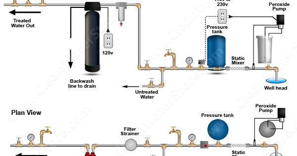 Clean Well Water Report  Can I Use A Hydrogen Peroxide System For My Well Without A Contact Tank