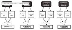 Memahami Pengertian Blog atau Website