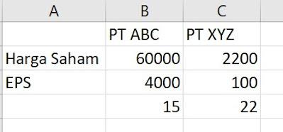 mengenal price earning ratio (PER)