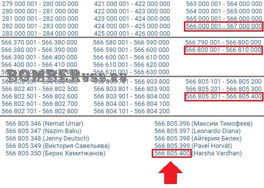Сколько всего пользователей Вконтакте