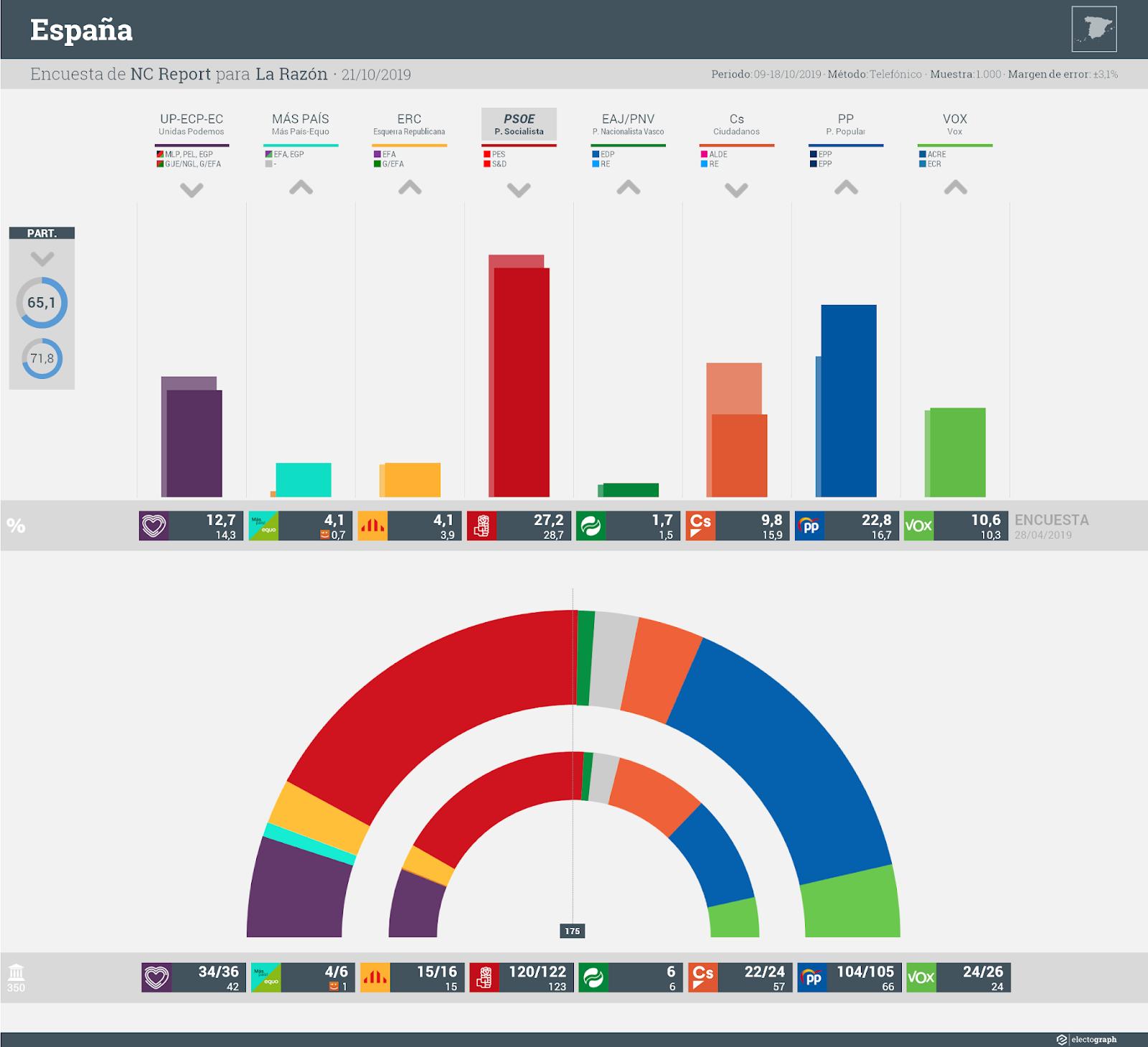 Gráfico de la encuesta para elecciones generales en España realizada por NC Report para La Razón, 21 de octubre de 2019