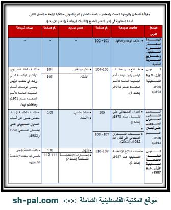 المادة المطلوبة لمبحث جغرافية فلسطين وتاريخها للصف العاشر مهني (الفترة الرابعة) الفصل الثاني