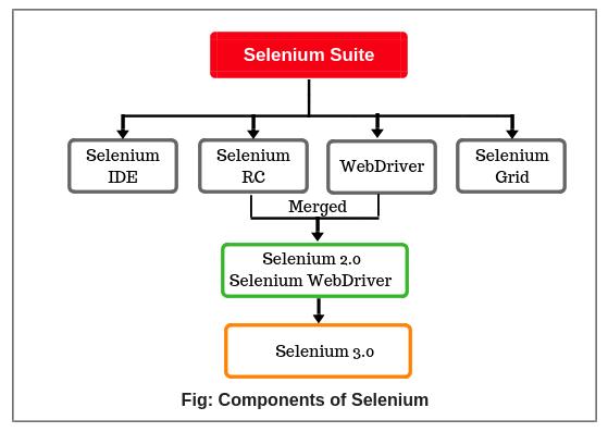 Selenium Tutorial | Selenium Components