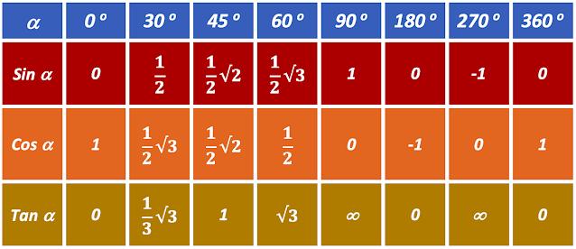 Tabel Trigonometri Sudut Istimewa Berwarna