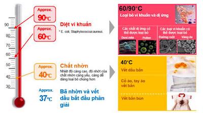 Tính năng giặt nước nóng Allergy Care