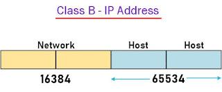 IP Address in Hindi | IP Address kya hai | IP Types in Hindi