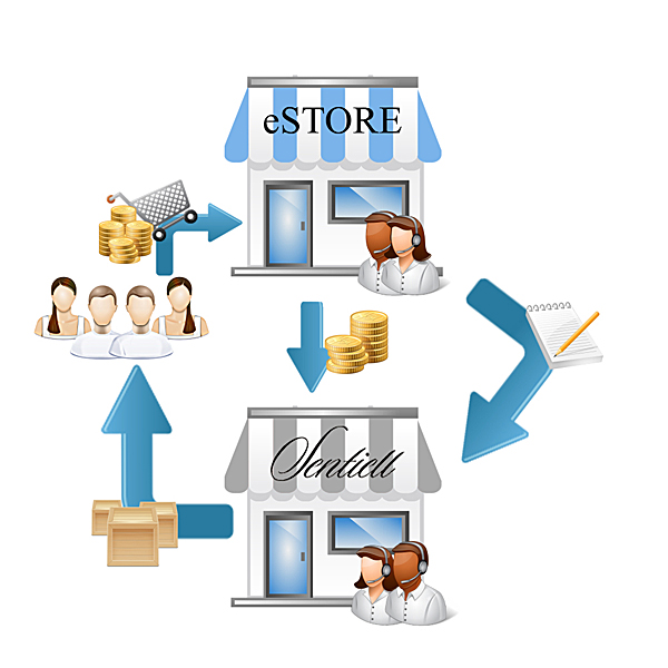 stwórz własny sklep