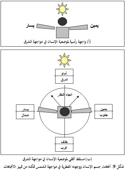 القرآن والعلم الشرق عمدة الاتجاهات الجغرافية القديمة وإعادة اكتشاف معنى يمين في القرآن