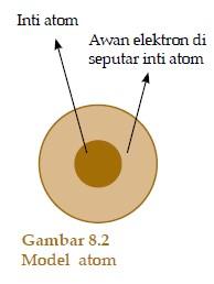 Pengertian Atom Menurut Para Ahli