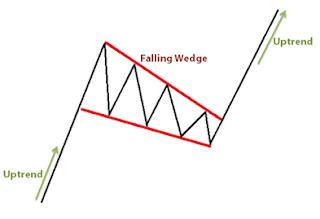 SMRA bullish falling wedge