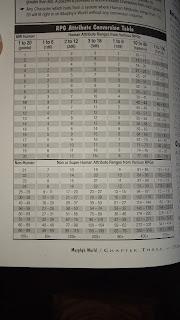 A Tabela de Conversão