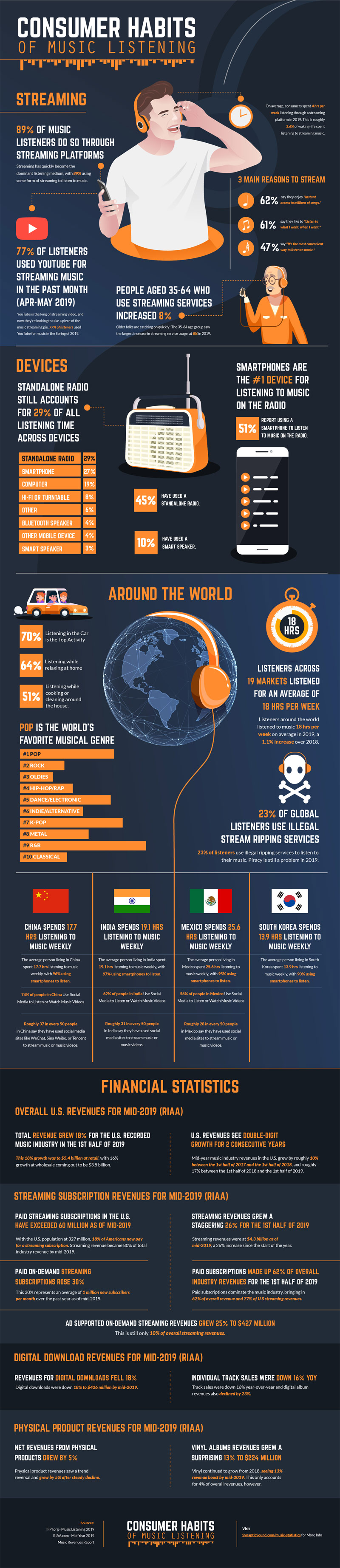Consumer Habits of Music Listening #ifographic