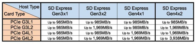 【攝影情報】SD 8.0 傳輸上看 4GB/s,SD 記憶卡超越 SSD 固態硬碟速度 - 搭配雙通道 PCI-E 4.0 讀卡機,才能完整發揮 SD Express 8.0 的速度