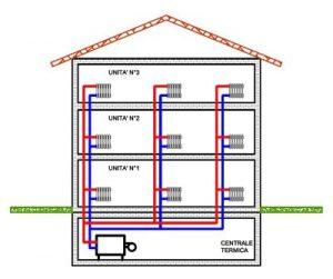 Impianto di riscaldamento a termosifoni: schema, caratteristiche ed ...