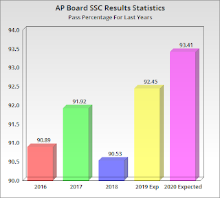 AP 10th Class Results 2020