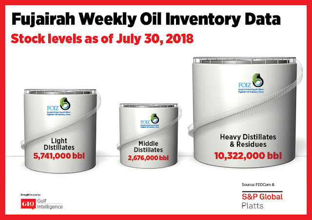Chart Attribute: Fujairah Weekly Oil Inventory Data (as of July 30, 2018) / Source: The Gulf Intelligence