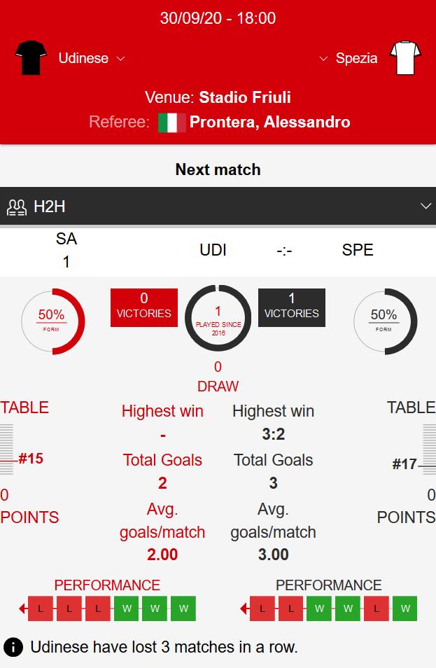 Udinese - Spezia Klađenje