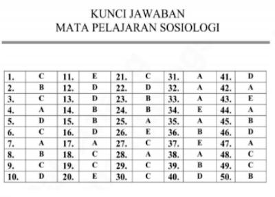 Kunci Jawaban Latihan Soal Ujian Nasional Sosiologi SMA Program IPS