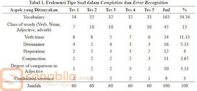 Frekuensi Tipe Soal dalam Completion dan Error Recognition TOEIC TEST
