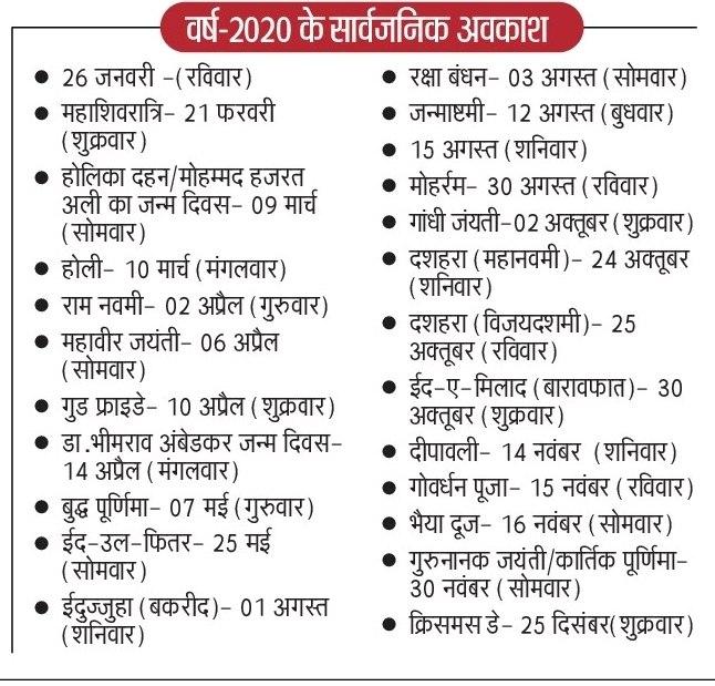 वर्ष 2020 यूपी सरकार कर्मचारियों की सार्वजनिक अवकाश की सूची देखे