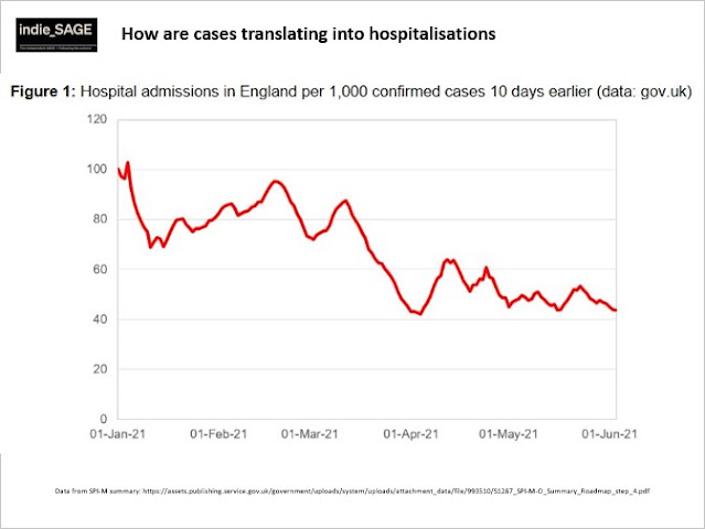 180621 indieSAGE hospital admissions compared to cases