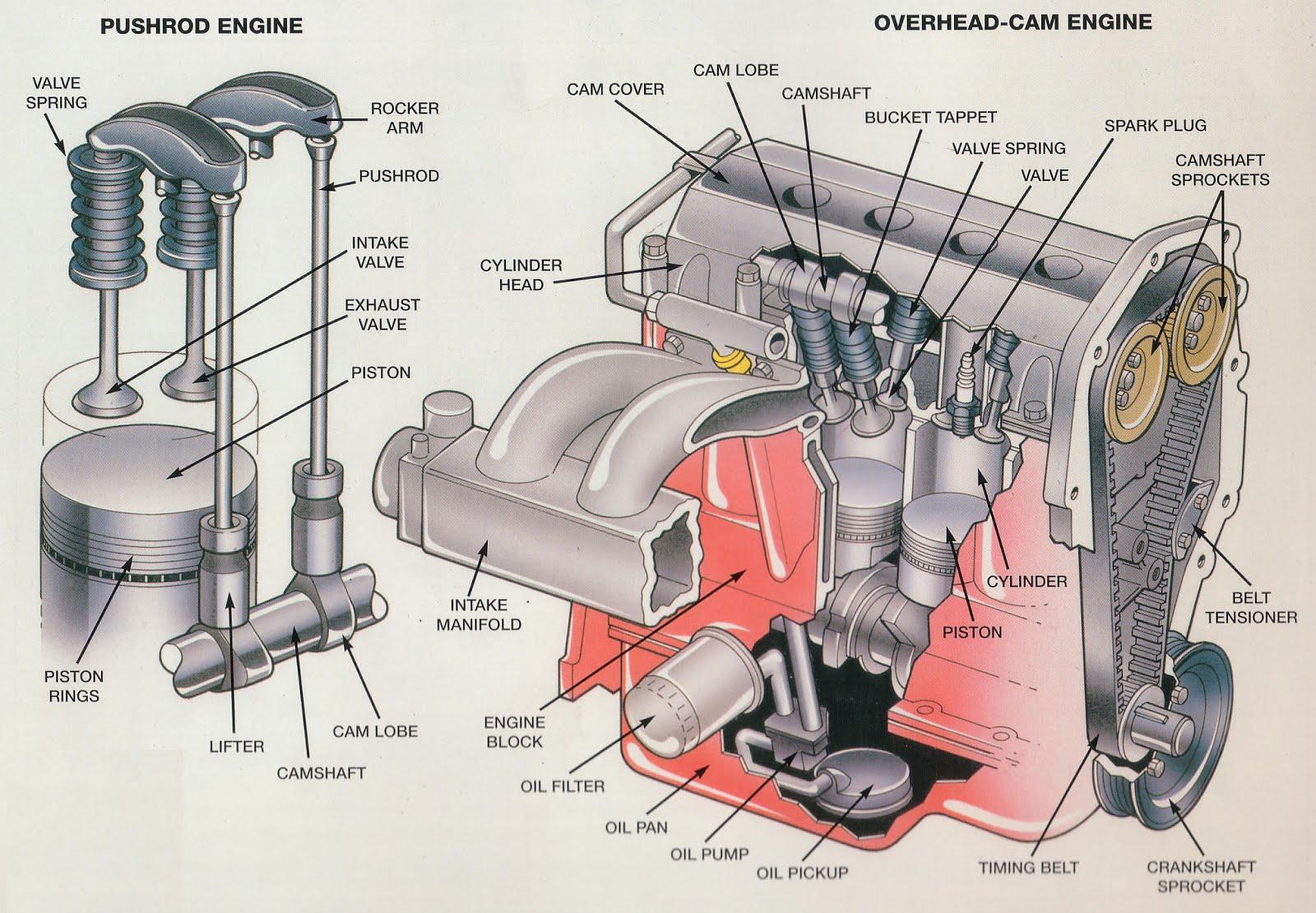 small resolution of single overhead cam engine diagram cylinder piston engine flathead motor overhead valve engine diagram