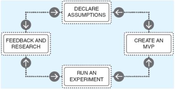 Proceso Lean UX. Cuatro recuadros dispuestos en círculos unidos por flechas de doble dirección. En el sentido de las agujas del reloj: 1. Declarar suposiciones 2. Crear PMV 3. Poner en marcha un experimento 4.Feedback e investigación
