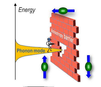 Efecte de commutació de camp zero (ZFS) en un dispositiu nanomagnétic