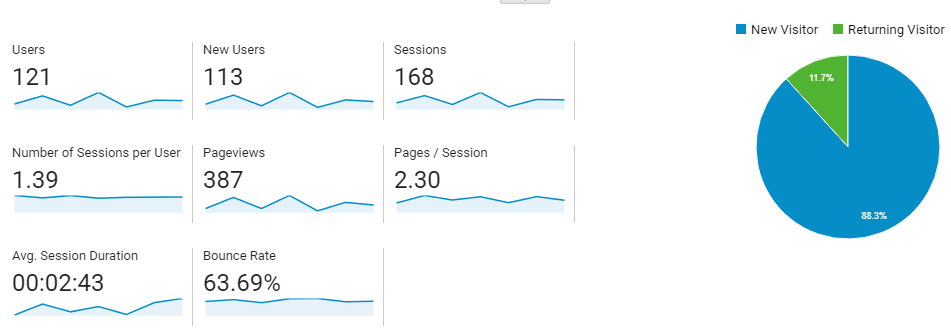 Google Analytics by Dadgyan