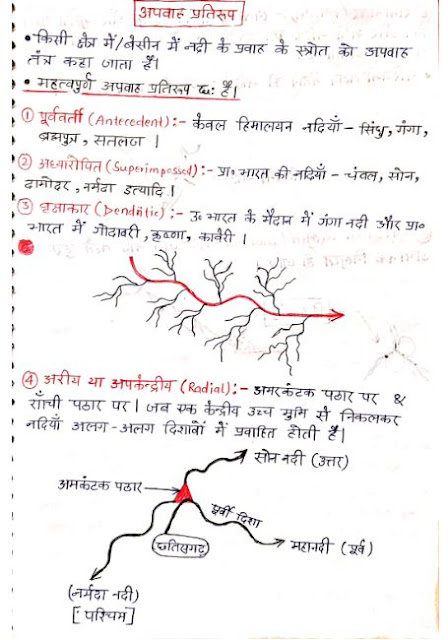 Runoff Model : For all Competitive Exams